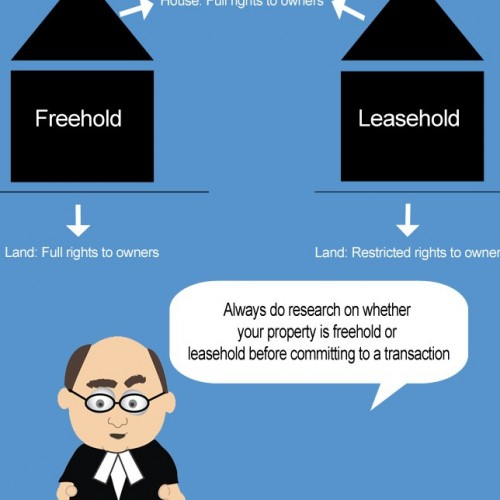 Lets be clear on what is a lease hold.